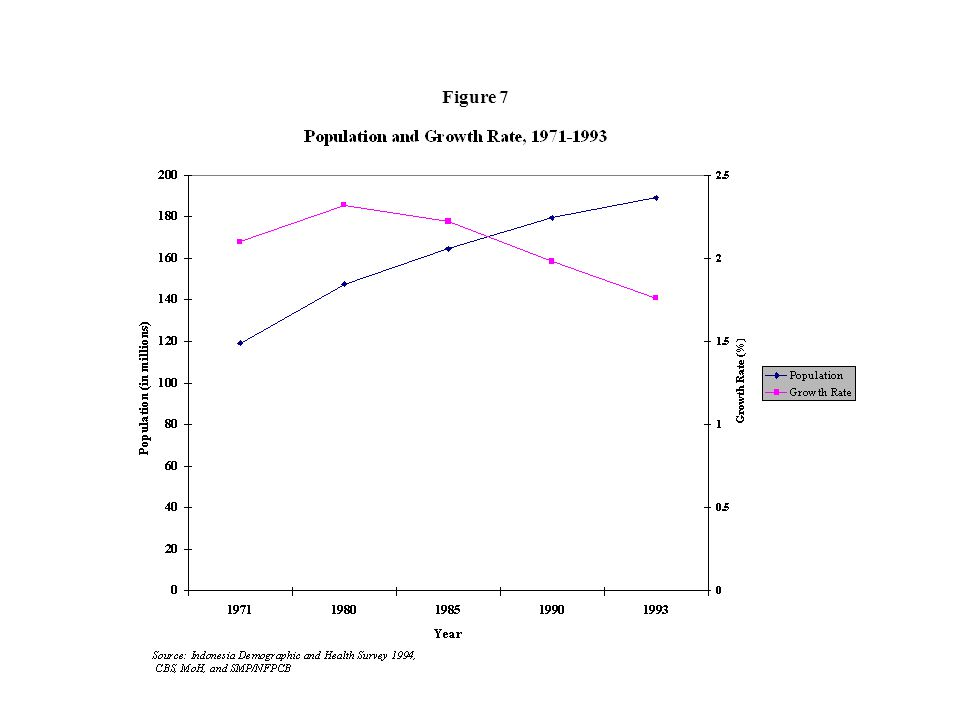 Availability of health facilities: Health Center in 1990 Sub Health Center in 1990 Health Center in 1993 Sub Health Center in 1993 The difference between IMR in 1990 and 1993: Figure 18.