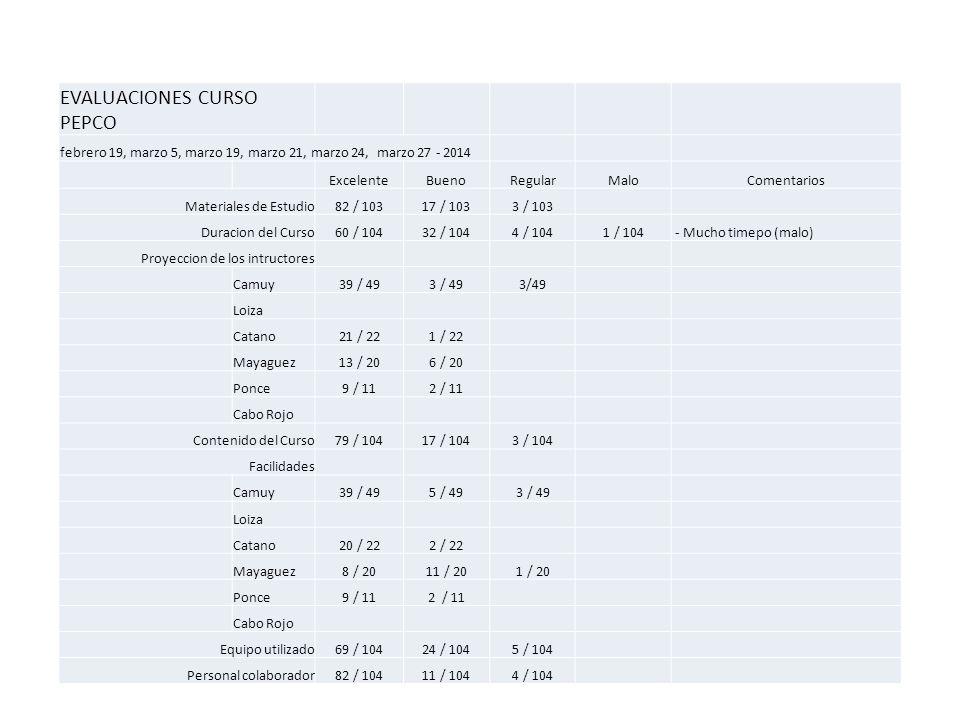 EVALUACIONES CURSO PEPCO febrero 19, marzo 5, marzo 19, marzo 21, marzo 24, marzo 27 - 2014 ExcelenteBuenoRegularMaloComentarios Materiales de Estudio