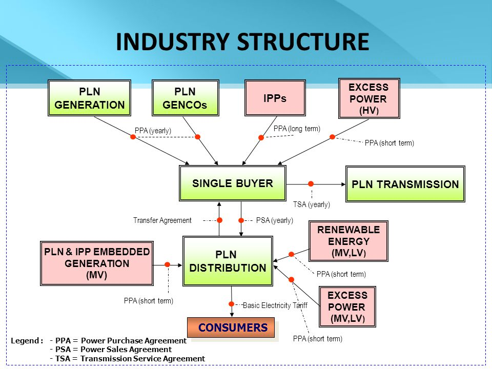 INDUSTRY STRUCTURE SINGLE BUYER CONSUMERS Basic Electricity Tariff PSA (yearly) PPA (yearly) PPA (long term) TSA (yearly) PLN TRANSMISSION EXCESS POWER (MV,LV ) PLN & IPP EMBEDDED GENERATION (MV) EXCESS POWER (HV ) PLN GENCOs IPPs PPA (short term) Transfer Agreement RENEWABLE ENERGY (MV,LV ) Legend : - PPA = Power Purchase Agreement - PSA = Power Sales Agreement - TSA = Transmission Service Agreement PLN GENERATION PPA (short term) PLN DISTRIBUTION