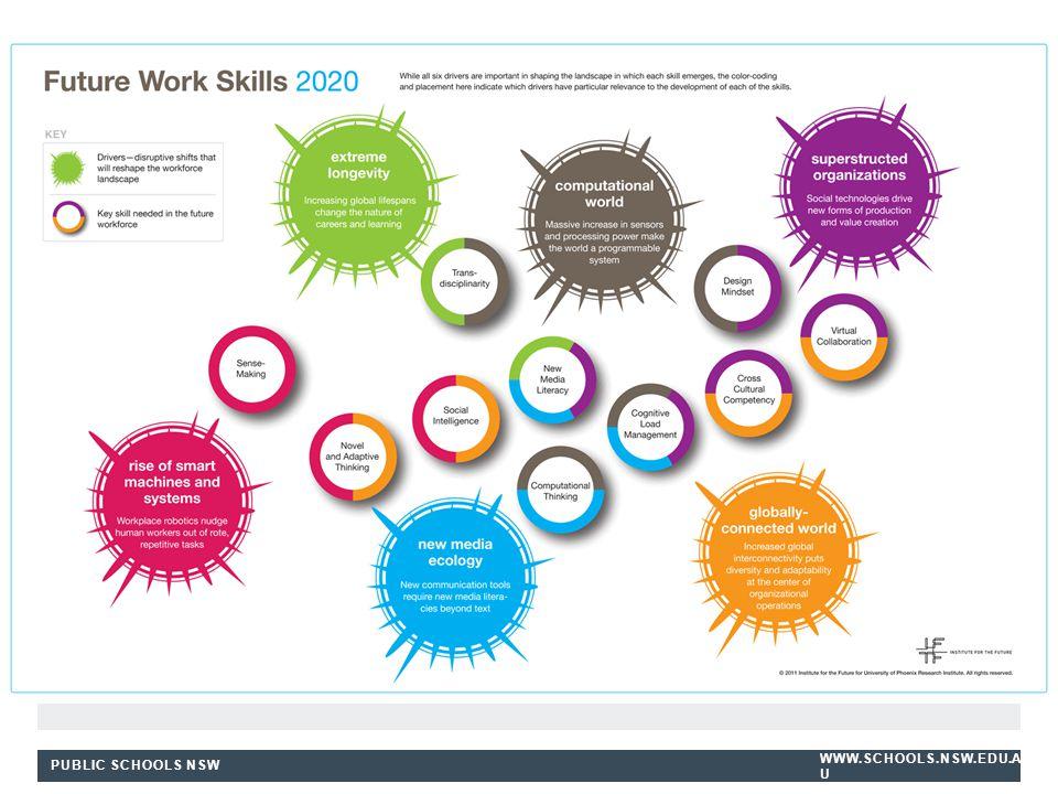 PUBLIC SCHOOLS NSW WWW.SCHOOLS.NSW.EDU.A U Syllabuses Stage 4-5 BOSTES Work Education + ACARA's Stage 5 Work Studies (Oct 2014) Stage 6 BOSTES Work St