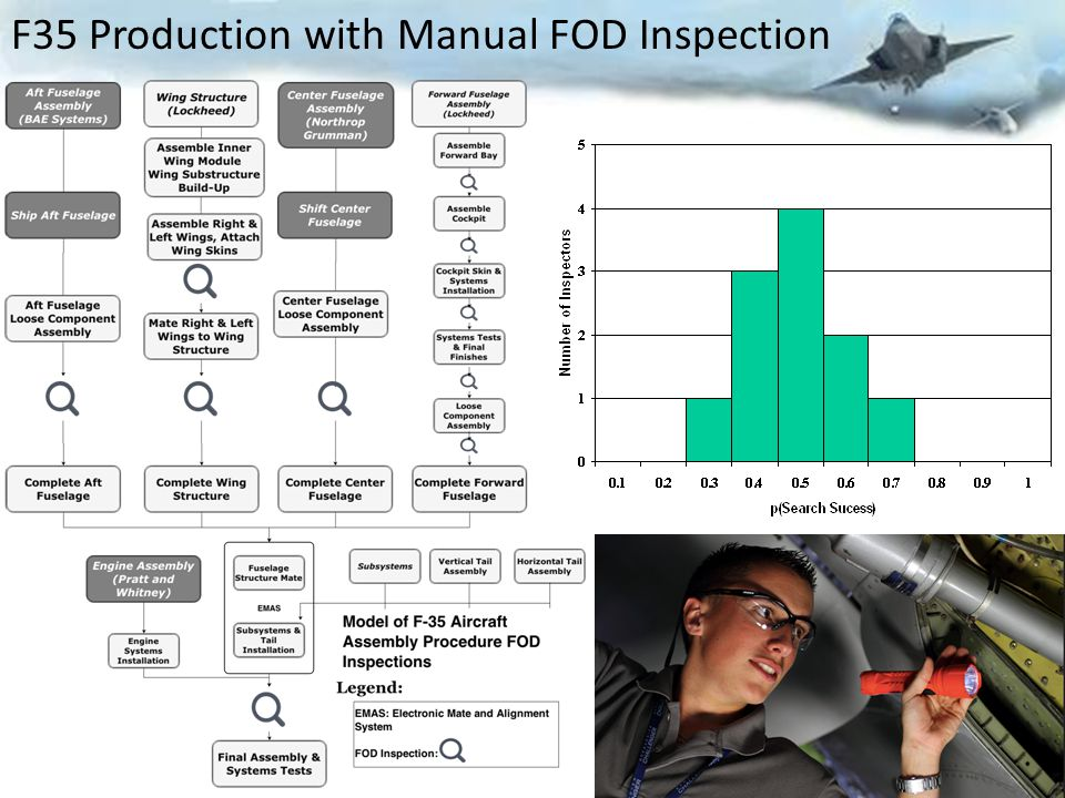 10 F35 Production with Manual FOD Inspection