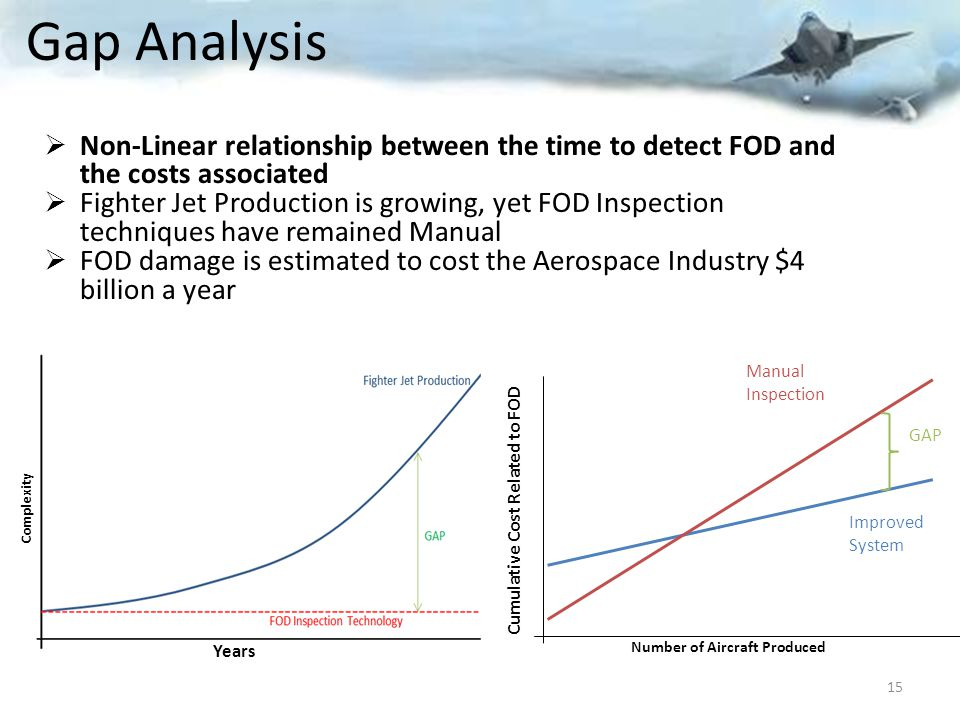 Gap Analysis  Non-Linear relationship between the time to detect FOD and the costs associated  Fighter Jet Production is growing, yet FOD Inspection techniques have remained Manual  FOD damage is estimated to cost the Aerospace Industry $4 billion a year Years Complexity 15