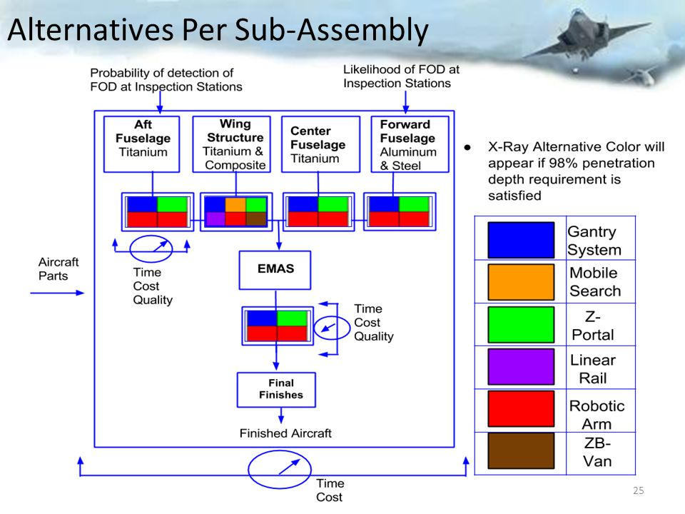 Alternatives Per Sub-Assembly 25