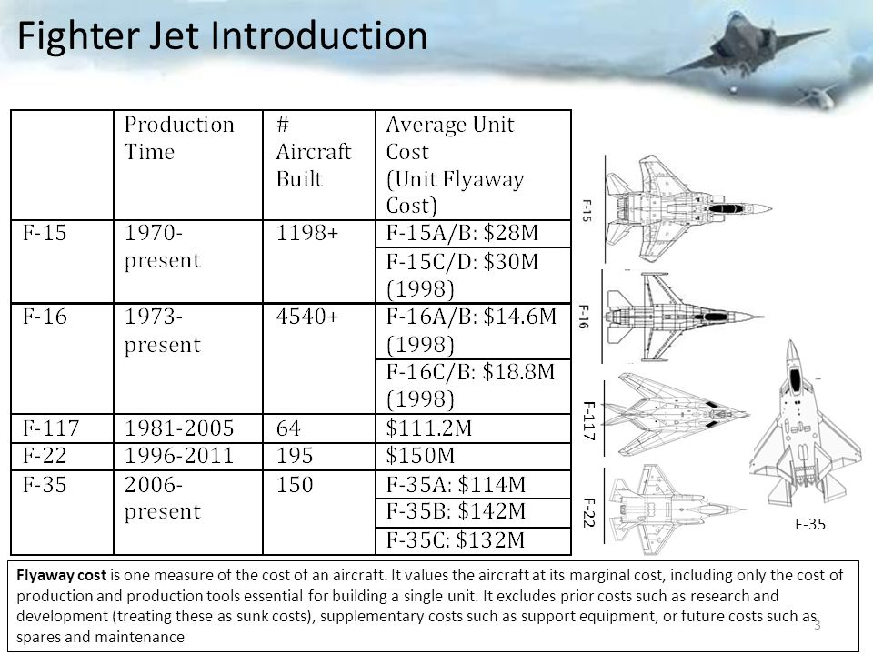 Fighter Jet Introduction Flyaway cost is one measure of the cost of an aircraft.