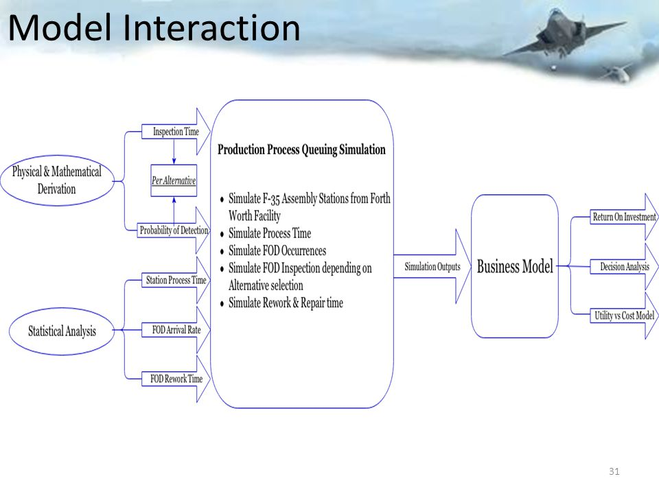 Model Interaction 31