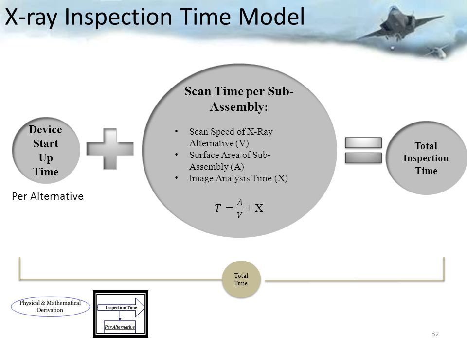 32 X-ray Inspection Time Model Device Start Up Time Total Time Total Time Per Alternative Total Inspection Time