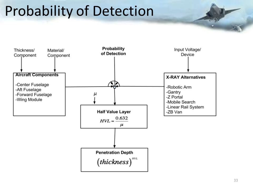 Probability of Detection 33