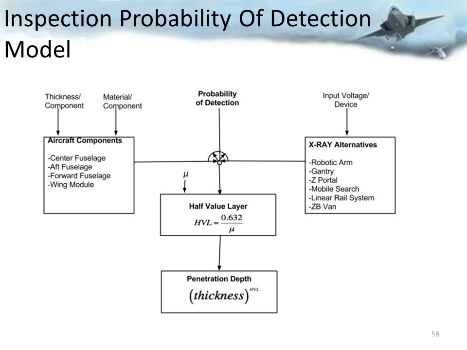 Inspection Probability Of Detection Model 58