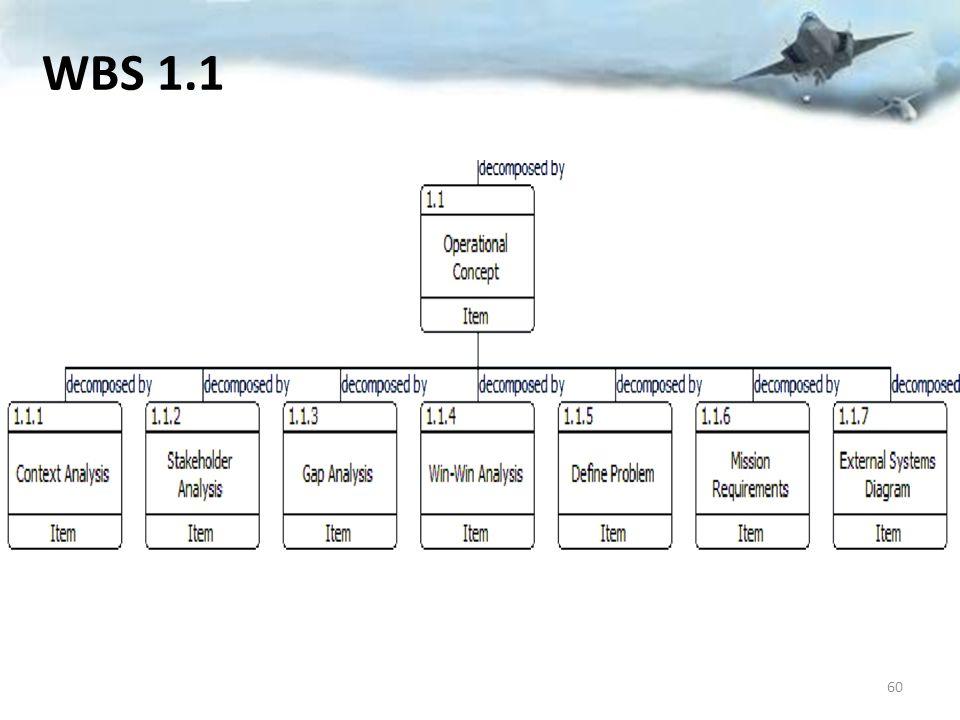 WBS 1.1 60