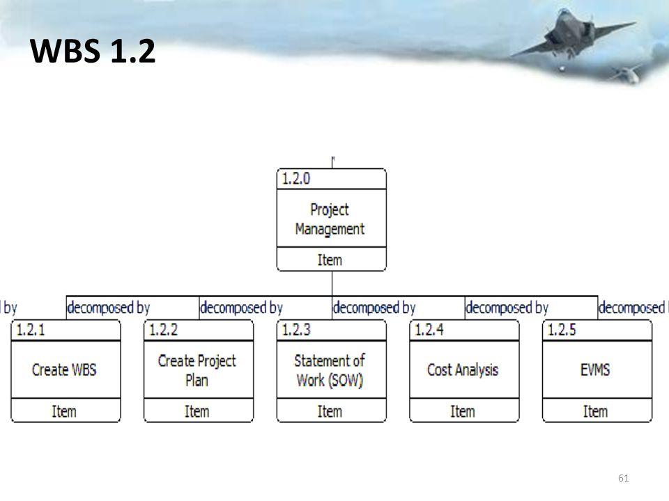 WBS 1.2 61