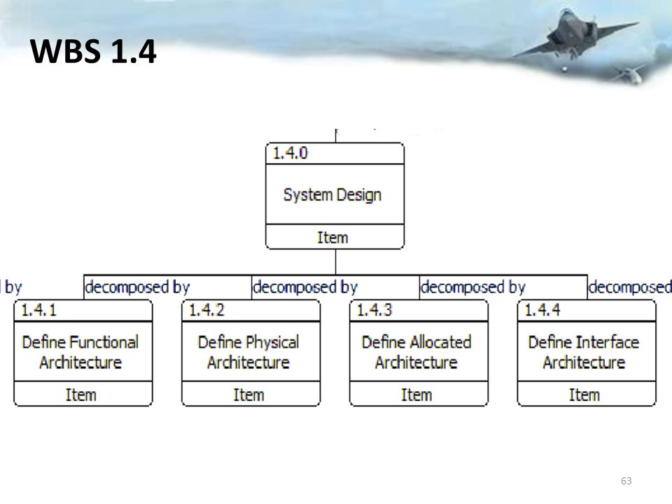 WBS 1.4 63