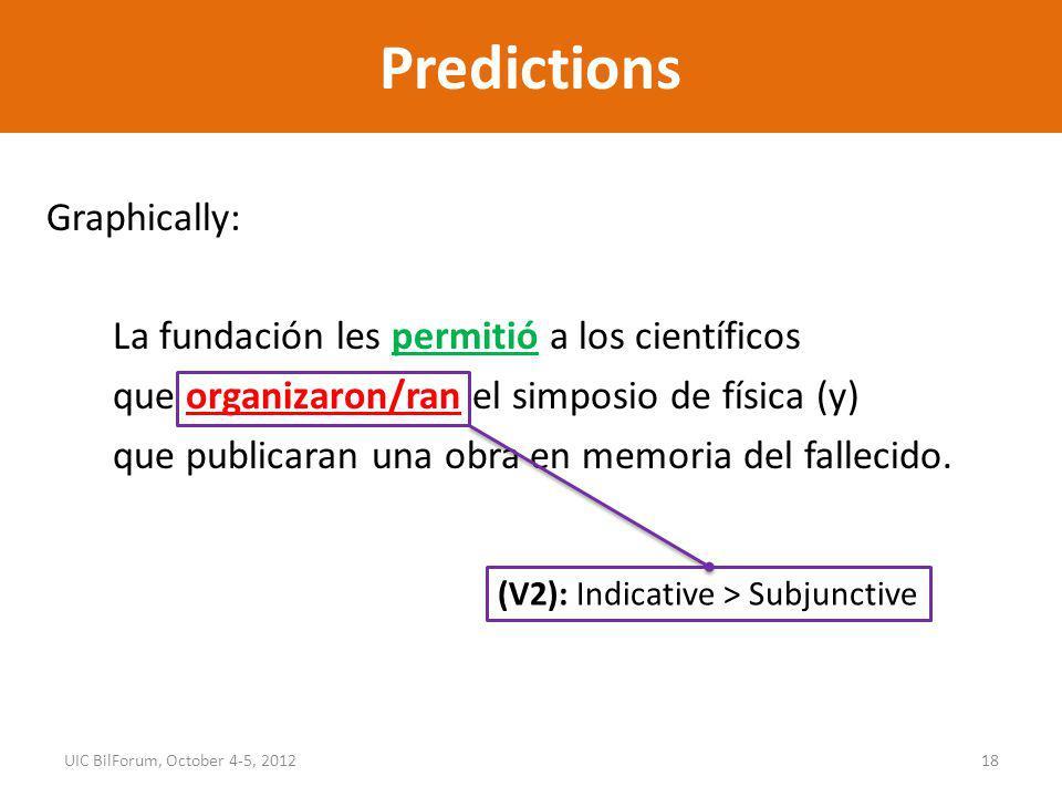 Predictions Graphically: La fundación les permitió a los científicos que organizaron/ran el simposio de física (y) que publicaran una obra en memoria del fallecido.