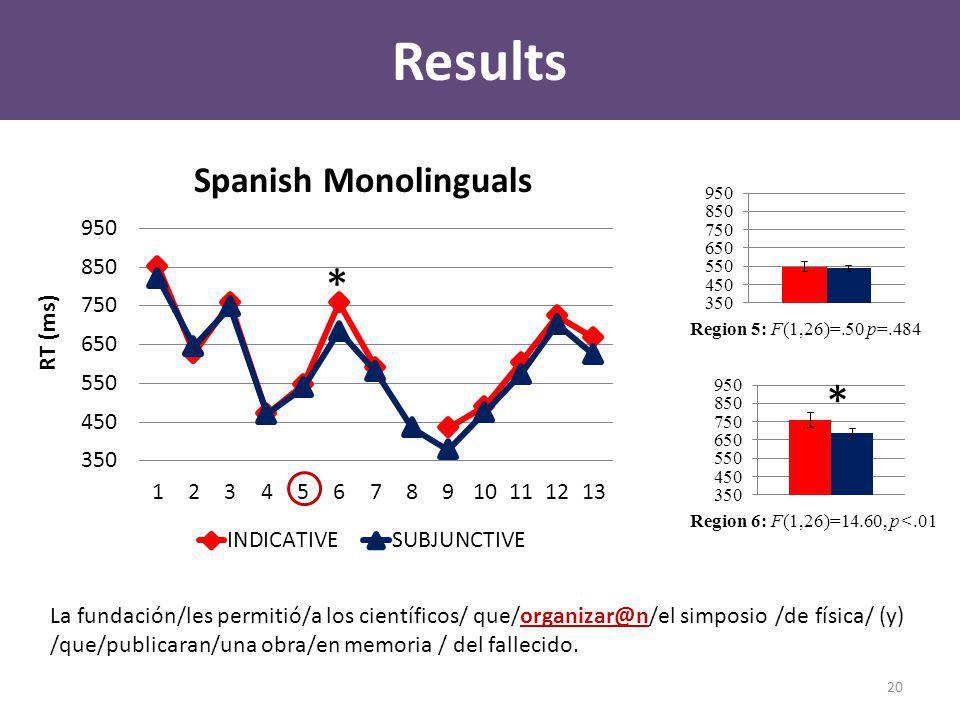 Results Spanish Monolinguals La fundación/les permitió/a los científicos/ que/organizar@n/el simposio /de física/ (y) /que/publicaran/una obra/en memoria / del fallecido.