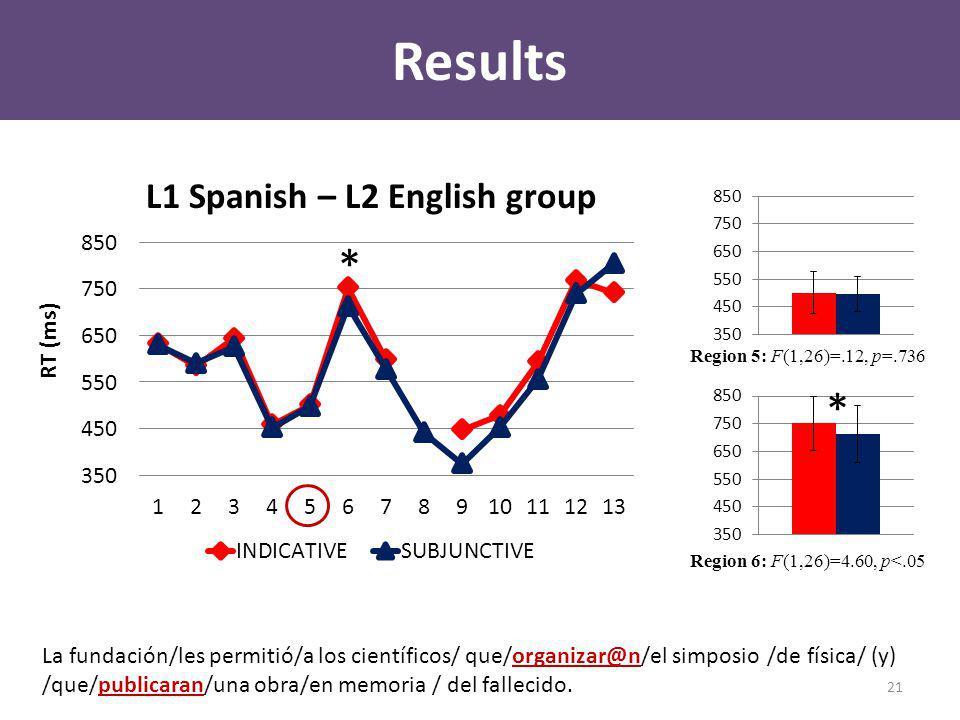 Results L1 Spanish – L2 English group * La fundación/les permitió/a los científicos/ que/organizar@n/el simposio /de física/ (y) /que/publicaran/una obra/en memoria / del fallecido.