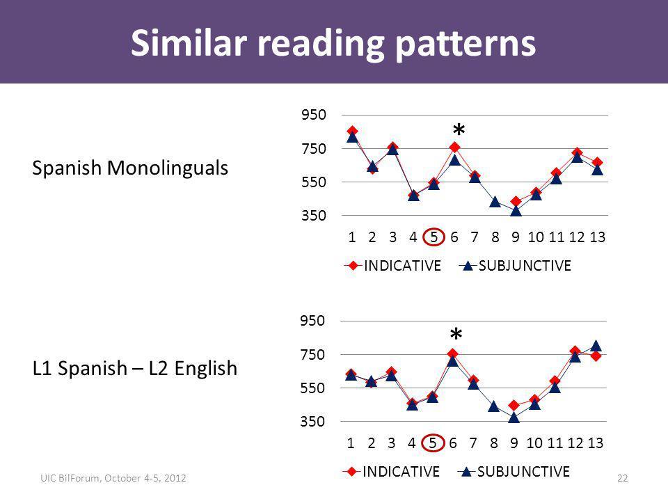 Similar reading patterns * * Spanish Monolinguals L1 Spanish – L2 English 22UIC BilForum, October 4-5, 2012