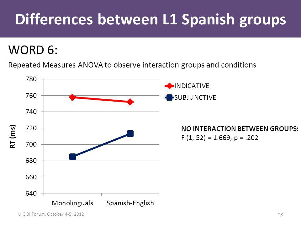 Differences between L1 Spanish groups WORD 6: Repeated Measures ANOVA to observe interaction groups and conditions NO INTERACTION BETWEEN GROUPS: F (1