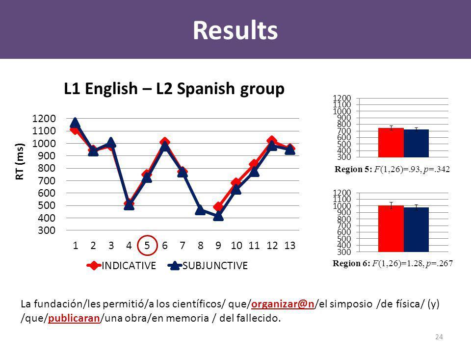 Results L1 English – L2 Spanish group Region 5: F(1,26)=.93, p=.342 Region 6: F(1,26)=1.28, p=.267 La fundación/les permitió/a los científicos/ que/organizar@n/el simposio /de física/ (y) /que/publicaran/una obra/en memoria / del fallecido.