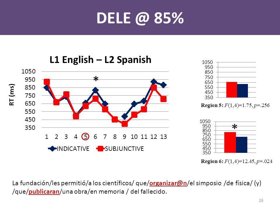 DELE @ 85% L1 English – L2 Spanish * La fundación/les permitió/a los científicos/ que/organizar@n/el simposio /de física/ (y) /que/publicaran/una obra/en memoria / del fallecido.