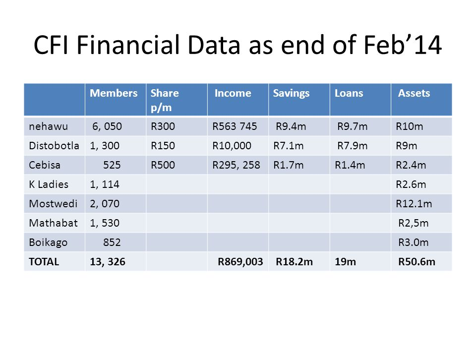CFI Financial Data as end of Feb'14 MembersShare p/m IncomeSavingsLoans Assets nehawu 6, 050R300R563 745 R9.4m R9.7mR10m Distobotla1, 300R150R10,000R7.1m R7.9mR9m Cebisa 525R500R295, 258R1.7mR1.4mR2.4m K Ladies1, 114R2.6m Mostwedi2, 070R12.1m Mathabat1, 530 R2,5m Boikago 852 R3.0m TOTAL13, 326 R869,003 R18.2m19m R50.6m