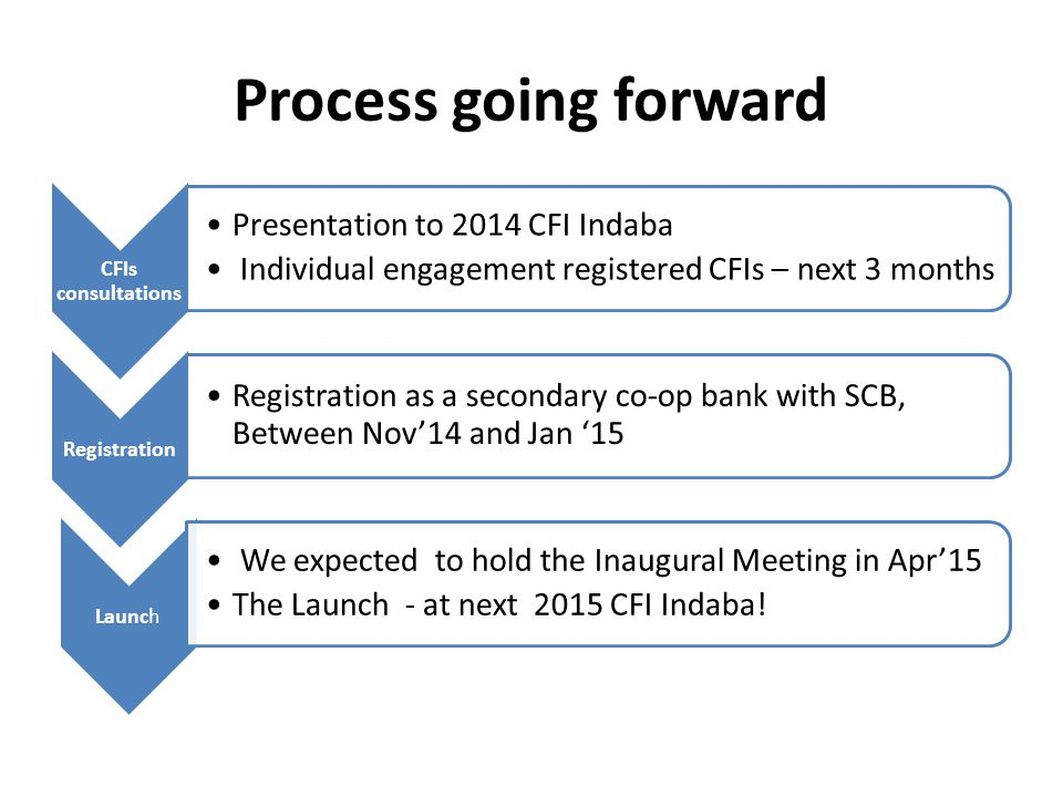 Process going forward CFIs consultations Presentation to 2014 CFI Indaba Individual engagement registered CFIs – next 3 months Registration Registration as a secondary co-op bank with SCB, Between Nov'14 and Jan '15 Launch We expected to hold the Inaugural Meeting in Apr'15 The Launch - at next 2015 CFI Indaba!