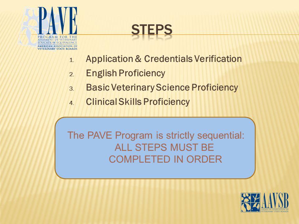 1. Application & Credentials Verification 2. English Proficiency 3.