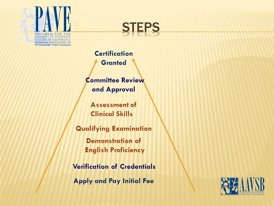 Apply and Pay Initial Fee Verification of Credentials Demonstration of English Proficiency Qualifying Examination Assessment of Clinical Skills Committee Review and Approval Certification Granted