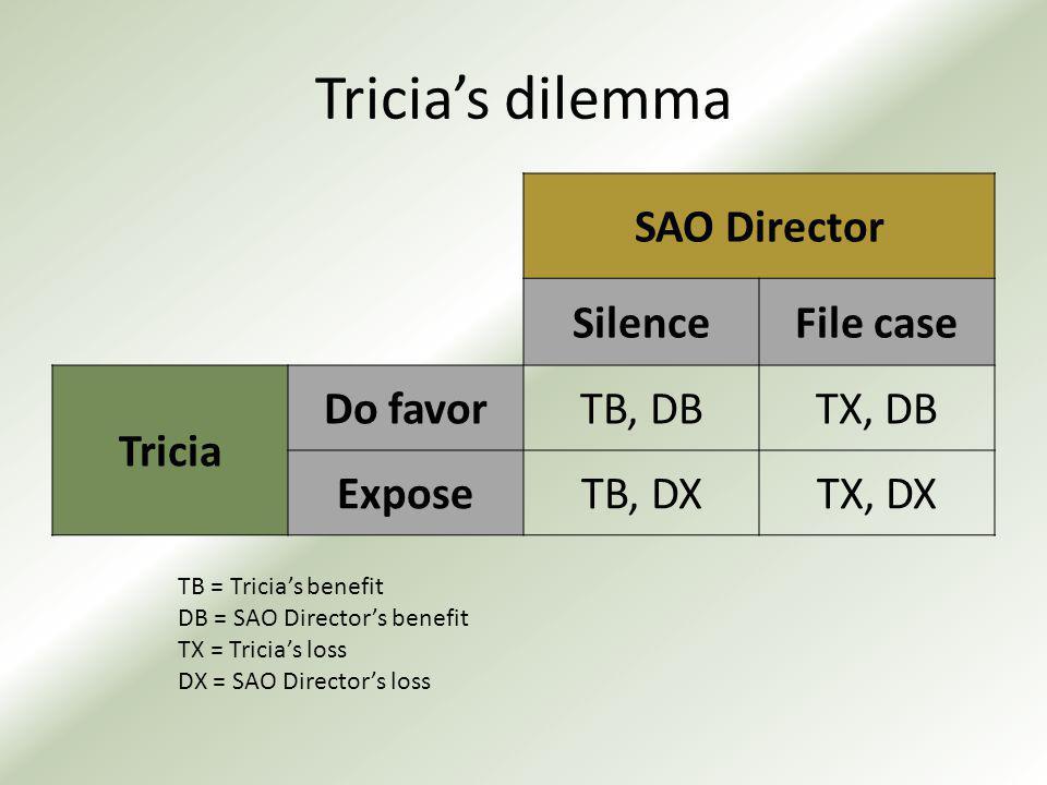 Tricia's dilemma SAO Director SilenceFile case Tricia Do favorTB, DBTX, DB ExposeTB, DXTX, DX TB = Tricia's benefit DB = SAO Director's benefit TX = Tricia's loss DX = SAO Director's loss
