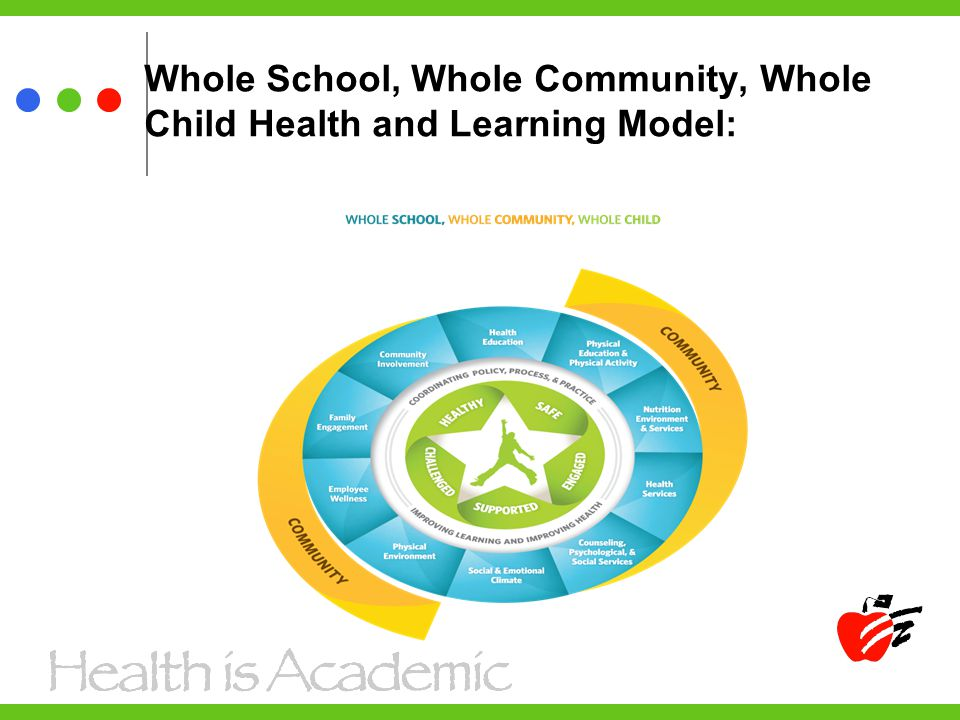 Whole School, Whole Community, Whole Child Health and Learning Model: