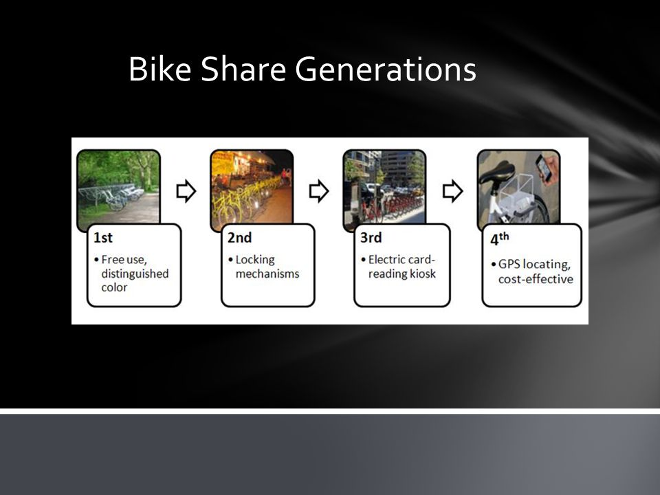 Bike Share Generations