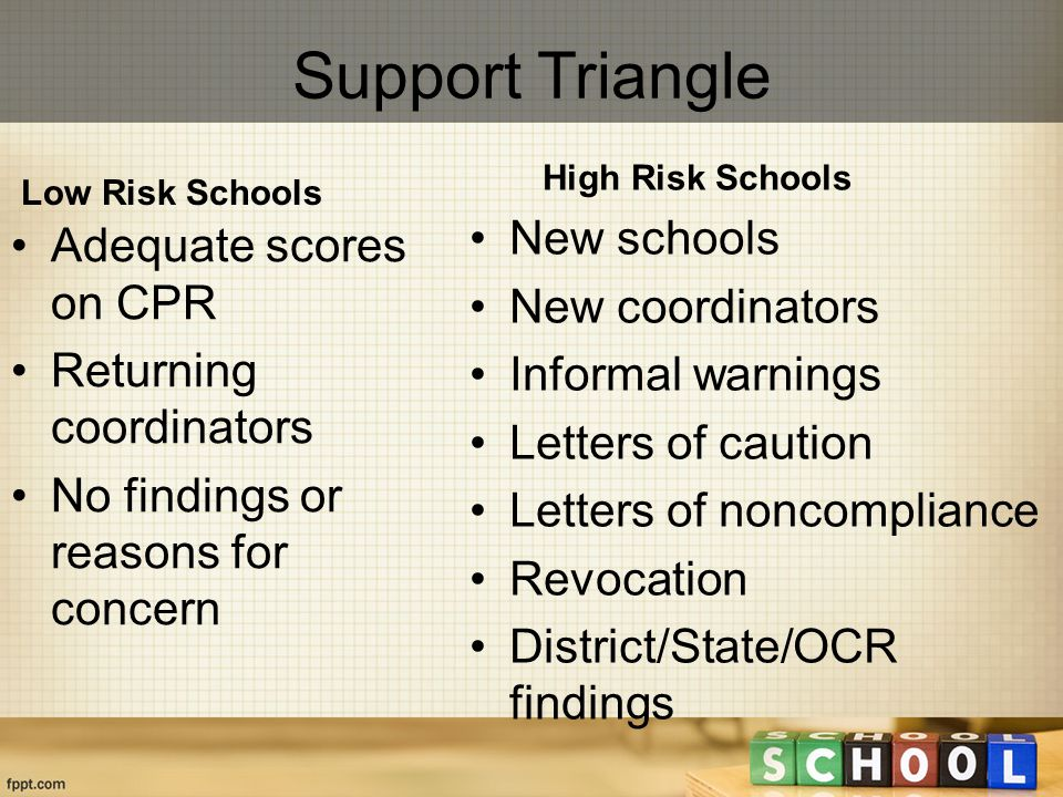 Support Triangle Low Risk Schools Adequate scores on CPR Returning coordinators No findings or reasons for concern High Risk Schools New schools New coordinators Informal warnings Letters of caution Letters of noncompliance Revocation District/State/OCR findings