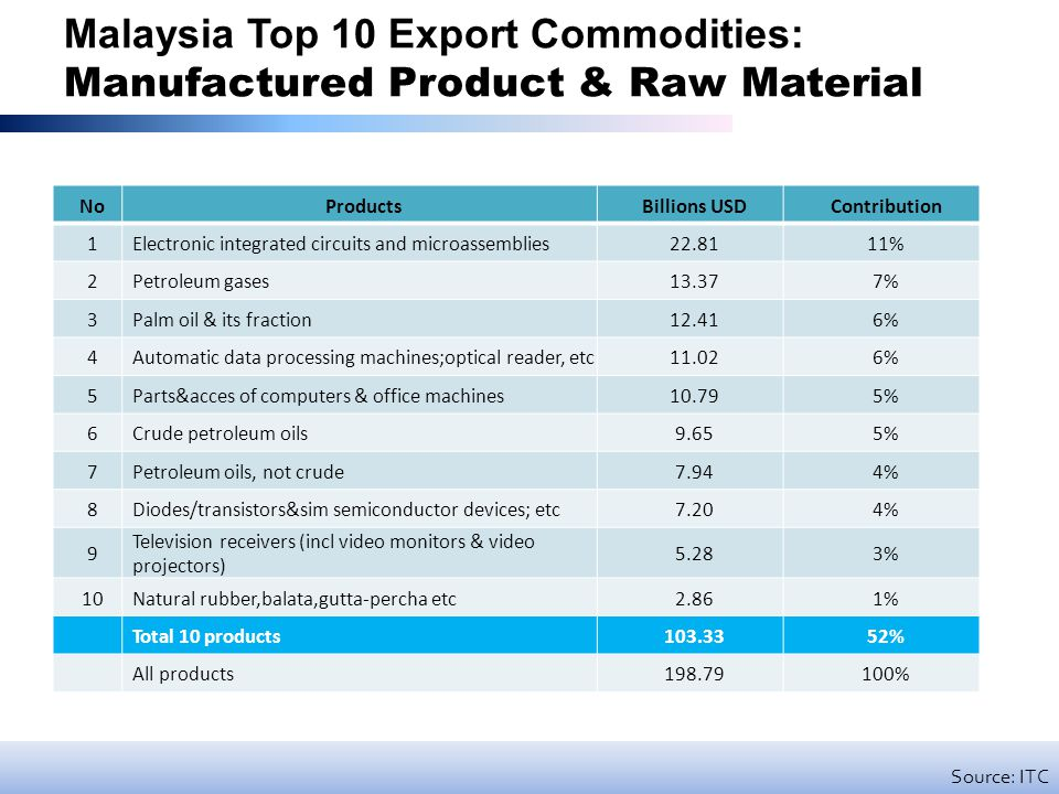 Malaysia Top 10 Export Commodities: Manufactured Product & Raw Material NoProductsBillions USDContribution 1Electronic integrated circuits and microassemblies22.8111% 2Petroleum gases13.377% 3Palm oil & its fraction12.416% 4Automatic data processing machines;optical reader, etc11.026% 5Parts&acces of computers & office machines10.795% 6Crude petroleum oils9.655% 7Petroleum oils, not crude7.944% 8Diodes/transistors&sim semiconductor devices; etc7.204% 9 Television receivers (incl video monitors & video projectors) 5.283% 10Natural rubber,balata,gutta-percha etc2.861% Total 10 products103.3352% All products198.79100% Source: ITC