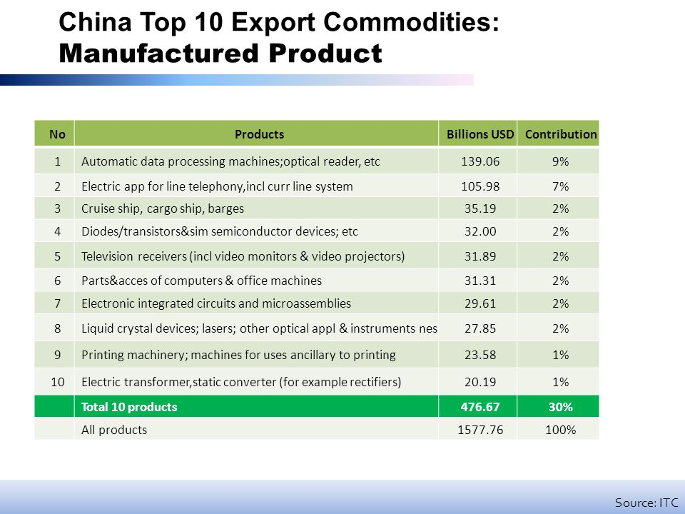 China Top 10 Export Commodities: Manufactured Product NoProductsBillions USDContribution 1Automatic data processing machines;optical reader, etc139.069% 2Electric app for line telephony,incl curr line system105.987% 3Cruise ship, cargo ship, barges35.192% 4Diodes/transistors&sim semiconductor devices; etc32.002% 5Television receivers (incl video monitors & video projectors)31.892% 6Parts&acces of computers & office machines31.312% 7Electronic integrated circuits and microassemblies29.612% 8Liquid crystal devices; lasers; other optical appl & instruments nes27.852% 9Printing machinery; machines for uses ancillary to printing23.581% 10Electric transformer,static converter (for example rectifiers)20.191% Total 10 products476.6730% All products1577.76100% Source: ITC