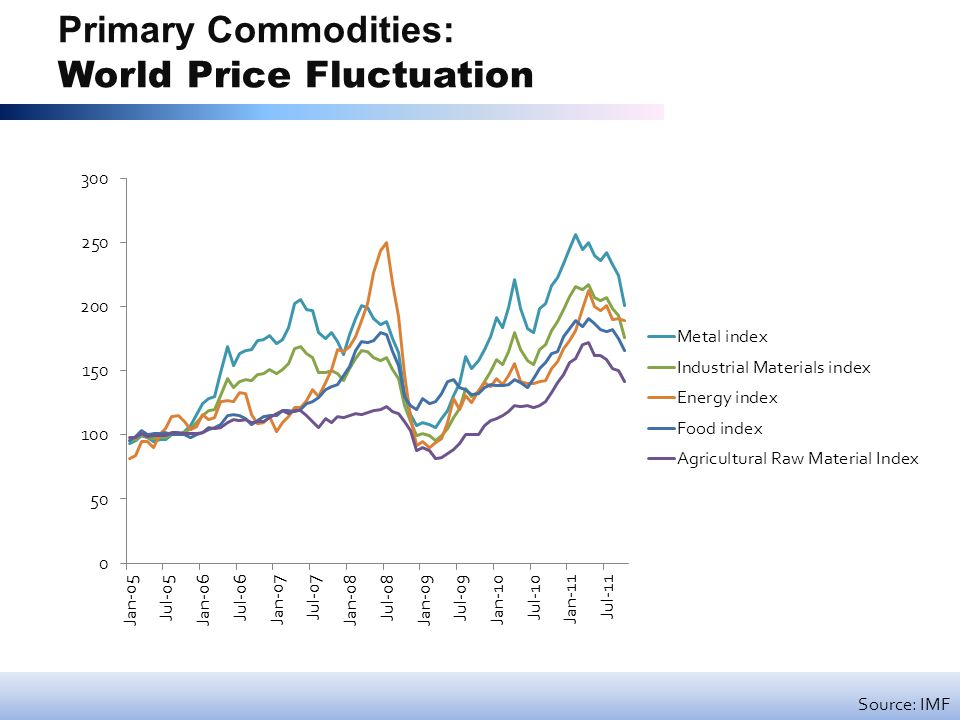 Primary Commodities: World Price Fluctuation Source: IMF