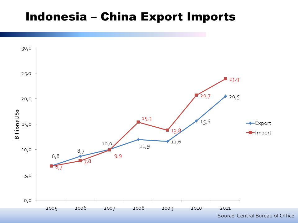 Indonesia – China Export Imports Source: Central Bureau of Office