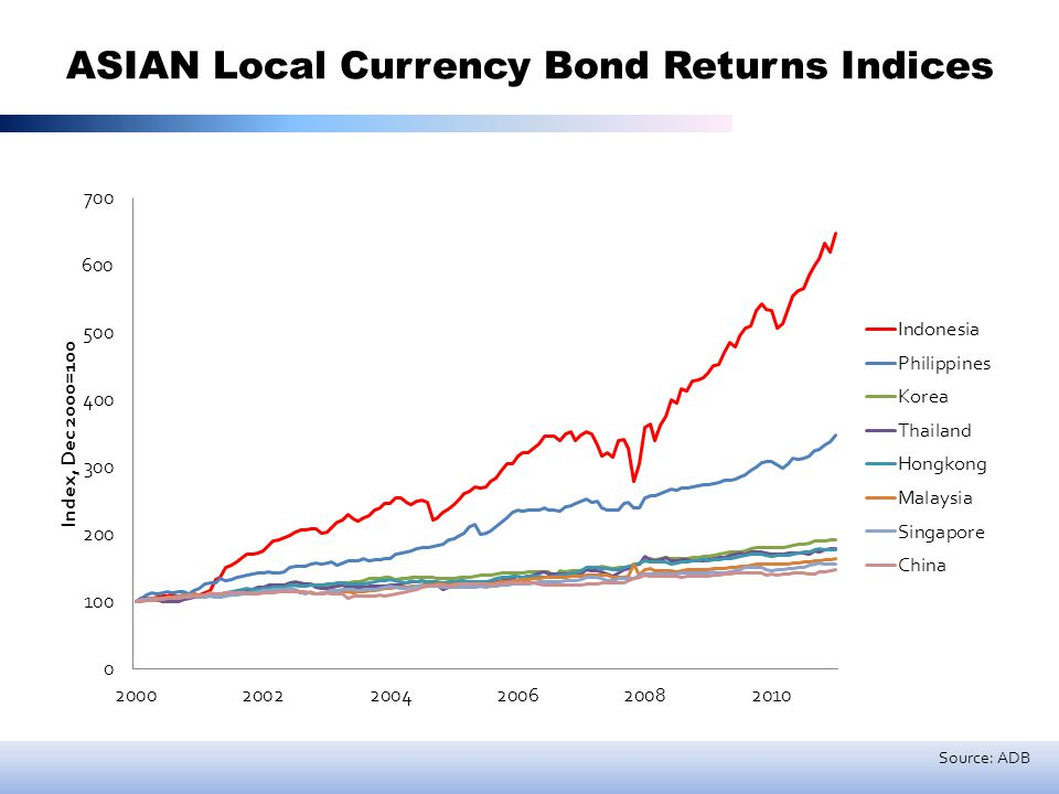 ASIAN Local Currency Bond Returns Indices Source: ADB