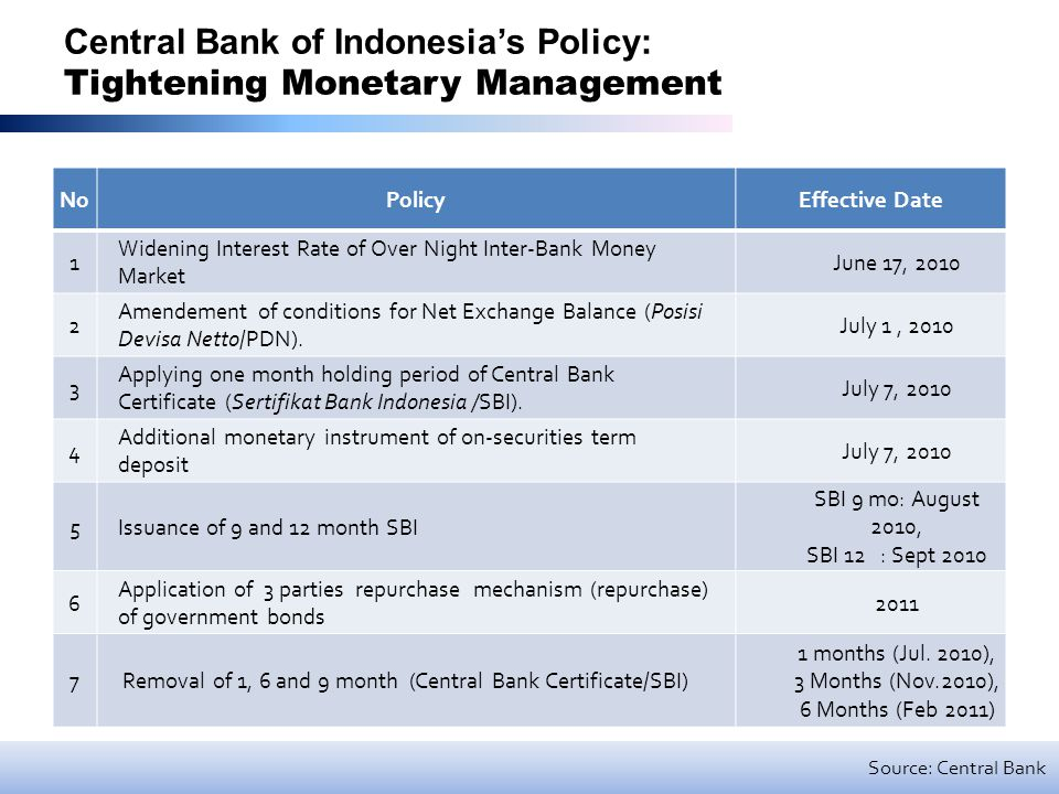 Central Bank of Indonesia's Policy: Tightening Monetary Management NoPolicyEffective Date 1 Widening Interest Rate of Over Night Inter-Bank Money Market June 17, 2010 2 Amendement of conditions for Net Exchange Balance (Posisi Devisa Netto/PDN).