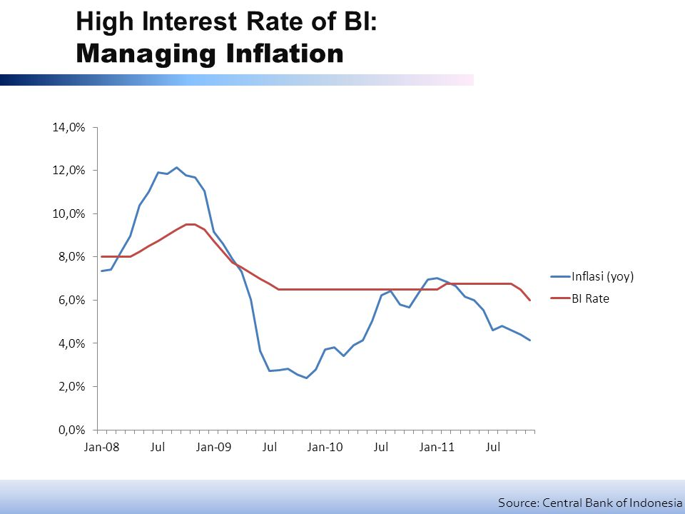 High Interest Rate of BI: Managing Inflation Source: Central Bank of Indonesia