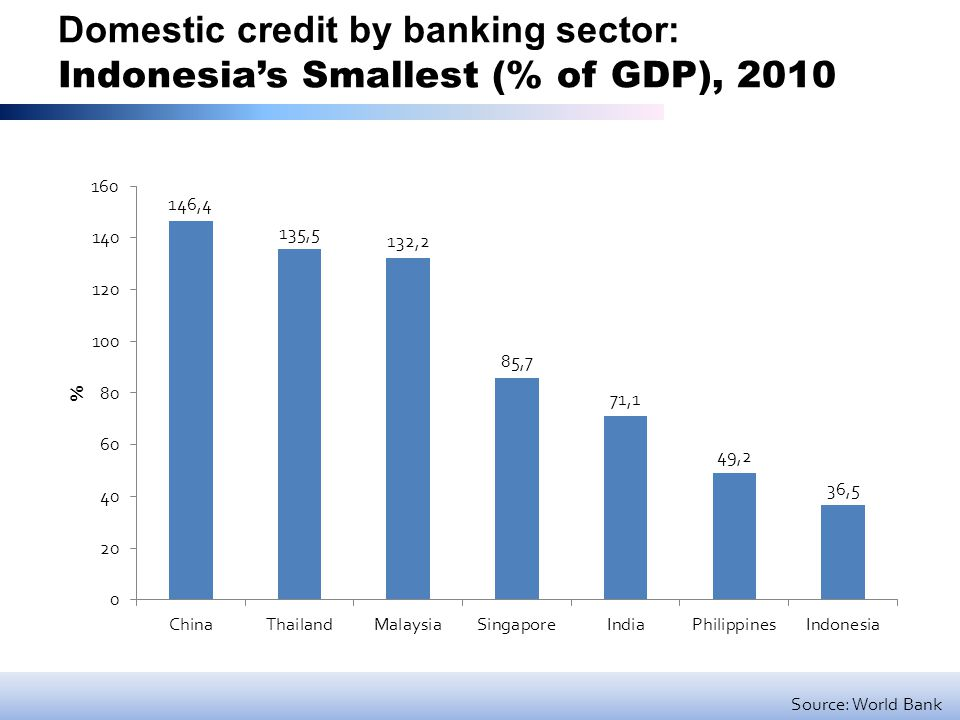Domestic credit by banking sector: Indonesia's Smallest (% of GDP), 2010 Source: World Bank