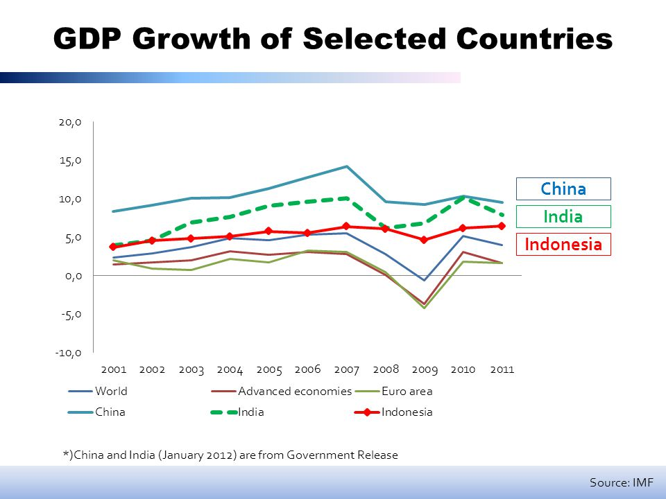 GDP Growth of Selected Countries *)China and India (January 2012) are from Government Release China India Indonesia Source: IMF