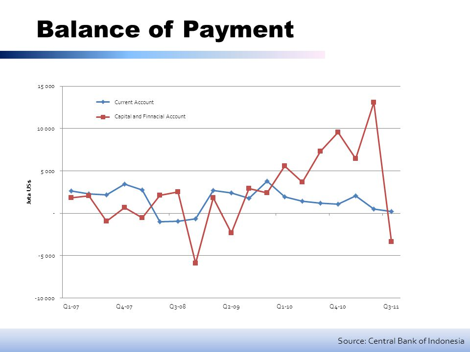 Balance of Payment Source: Central Bank of Indonesia Current Account Capital and Finnacial Account