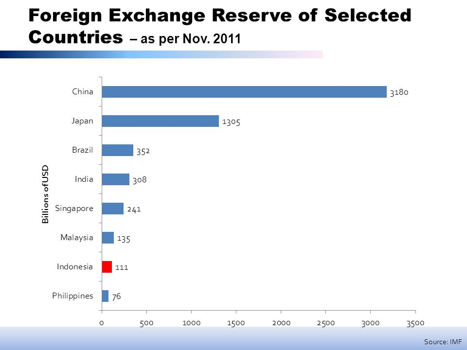 Foreign Exchange Reserve of Selected Countries – as per Nov. 2011 Source: IMF