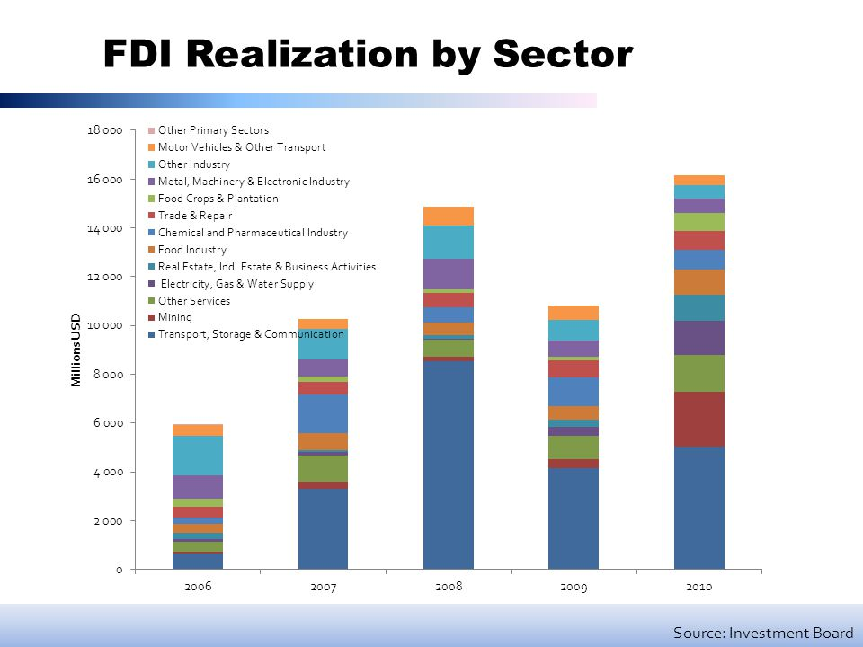 FDI Realization by Sector Source: Investment Board