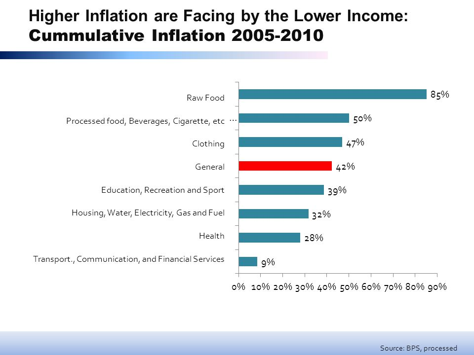 Higher Inflation are Facing by the Lower Income: Cummulative Inflation 2005-2010 Source: BPS, processed Raw Food Processed food, Beverages, Cigarette, etc Clothing General Education, Recreation and Sport Housing, Water, Electricity, Gas and Fuel Health Transport., Communication, and Financial Services