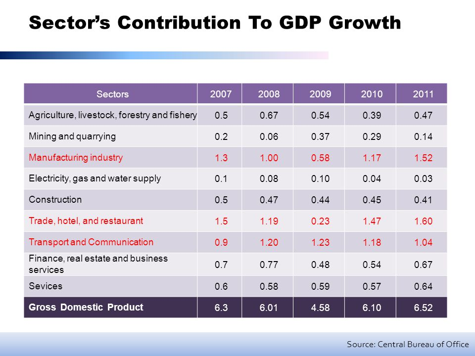 Sector's Contribution To GDP Growth Source: Central Bureau of Office Sectors20072008200920102011 Agriculture, livestock, forestry and fishery0.50.670.540.390.47 Mining and quarrying0.20.060.370.290.14 Manufacturing industry1.31.000.581.171.52 Electricity, gas and water supply0.10.080.100.040.03 Construction0.50.470.440.450.41 Trade, hotel, and restaurant1.51.190.231.471.60 Transport and Communication0.91.201.231.181.04 Finance, real estate and business services 0.70.770.480.540.67 Sevices0.60.580.590.570.64 Gross Domestic Product6.36.014.586.106.52