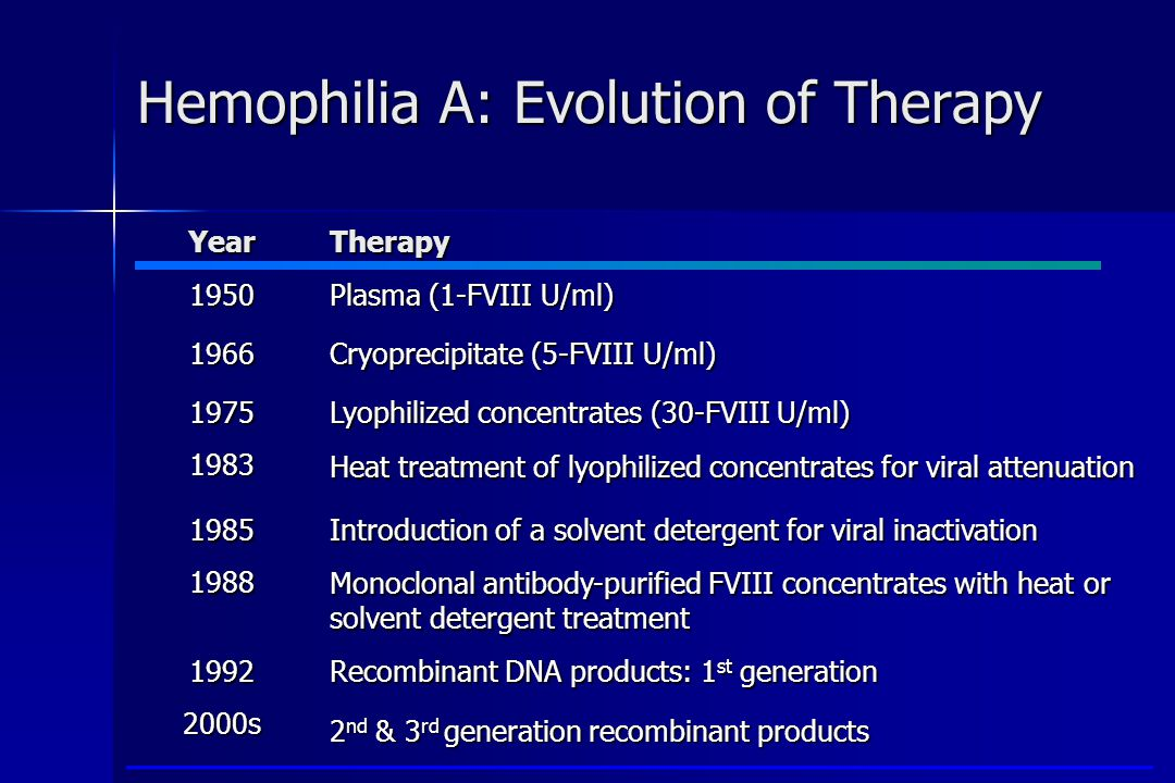 Hemophilia A: Evolution of Therapy YearTherapy 1950 Plasma (1-FVIII U/ml) 1966 Cryoprecipitate (5-FVIII U/ml) 1975 Lyophilized concentrates (30-FVIII U/ml) 1983 Heat treatment of lyophilized concentrates for viral attenuation 1985 Introduction of a solvent detergent for viral inactivation 1988 Monoclonal antibody-purified FVIII concentrates with heat or solvent detergent treatment 1992 Recombinant DNA products: 1 st generation 2000s 2 nd & 3 rd generation recombinant products