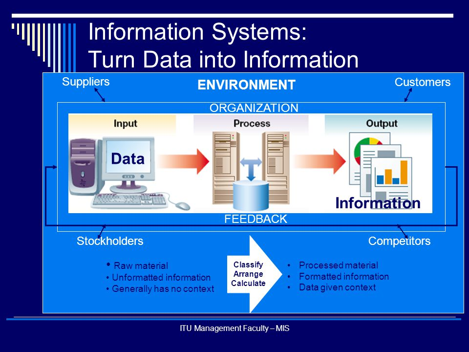 ITU Management Faculty – MIS Information Systems: Turn Data into Information Raw material Unformatted information Generally has no context Processed m
