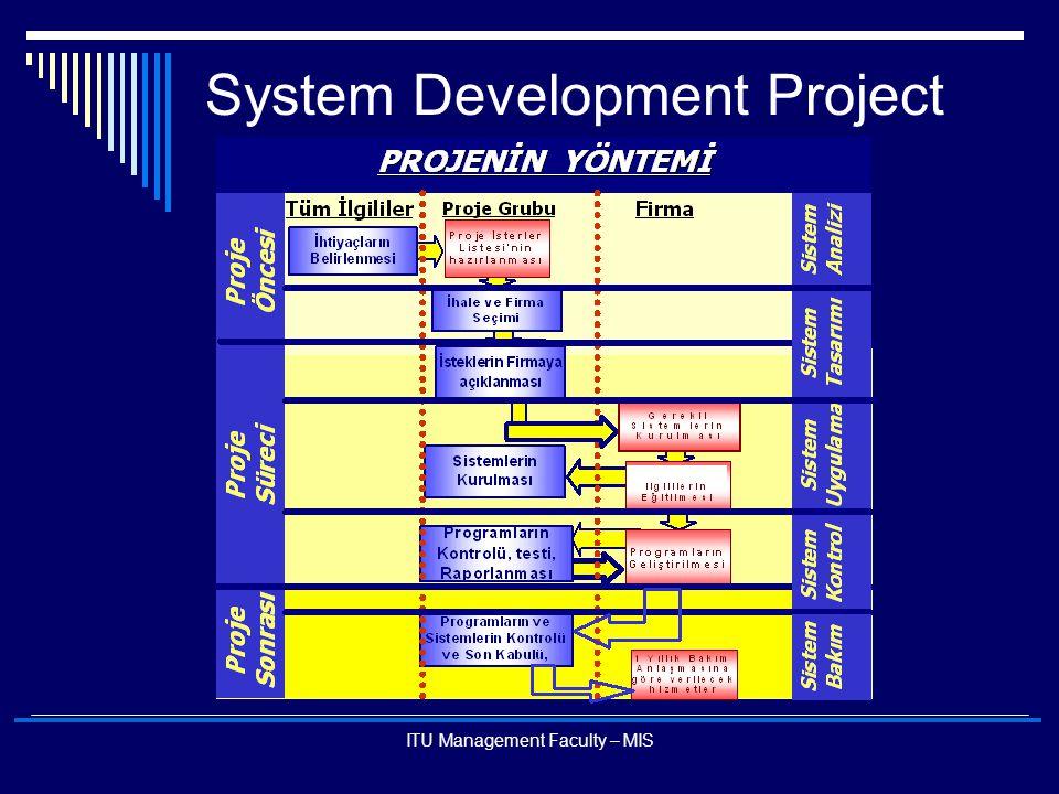 ITU Management Faculty – MIS System Development Project