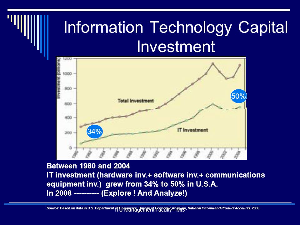 ITU Management Faculty – MIS Information Technology Capital Investment Between 1980 and 2004 IT investment (hardware inv.+ software inv.+ communicatio