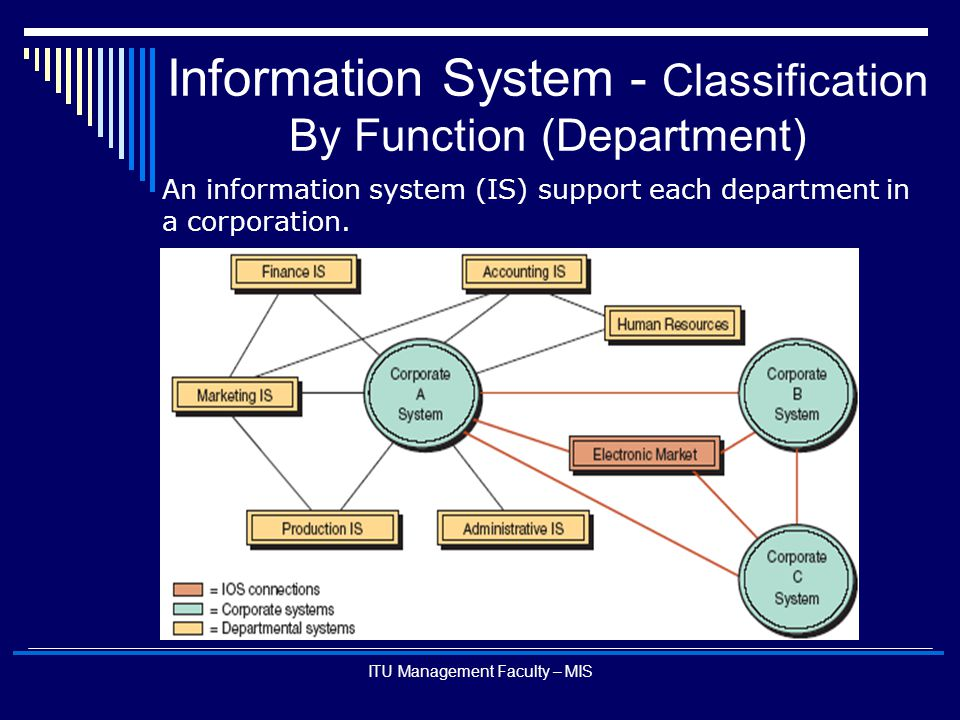 ITU Management Faculty – MIS An information system (IS) support each department in a corporation. Information System - Classification By Function (Dep