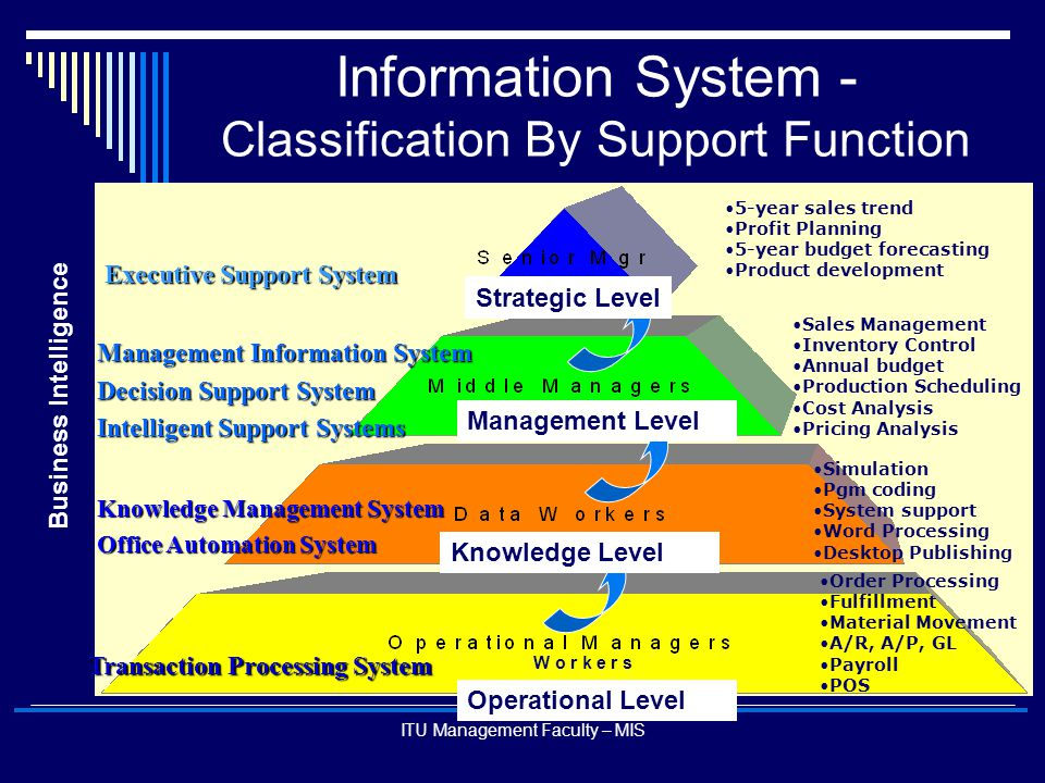 ITU Management Faculty – MIS Information System - Classification By Support Function Executive Support System Management Information System Decision S